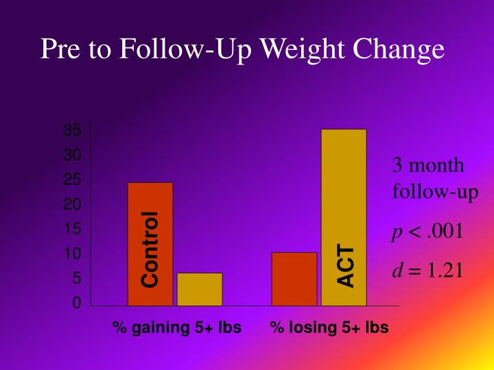 Pre to Follow-Up Weight Change