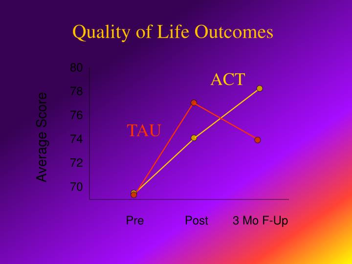 Quality of Life Outcomes