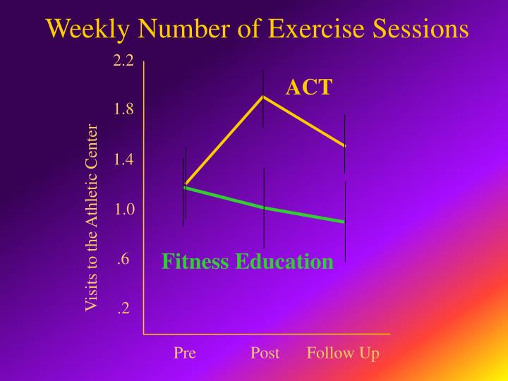 Weekly Number of Exercise Sessions