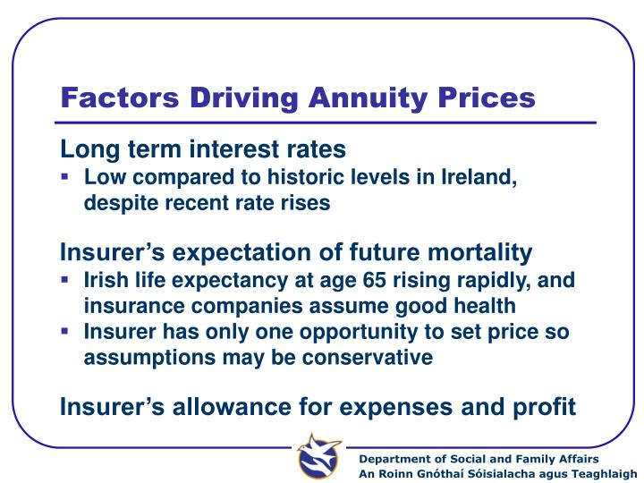 Factors Driving Annuity Prices
