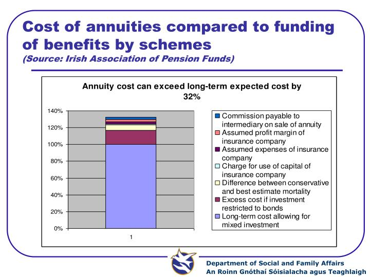 Cost of annuities compared to funding of benefits by schemes