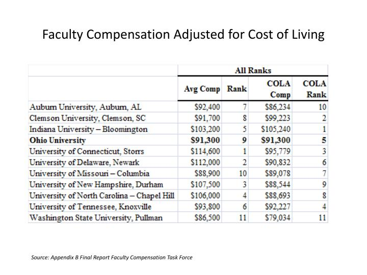 Faculty Compensation Adjusted for Cost of Living