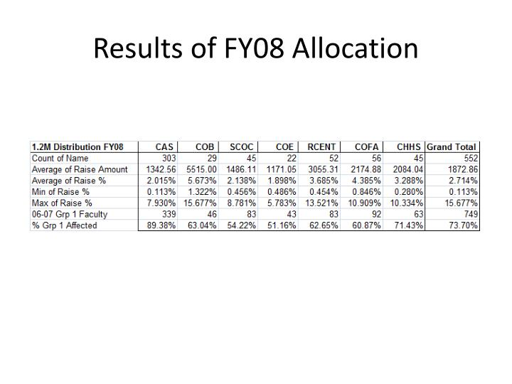 Results of FY08 Allocation