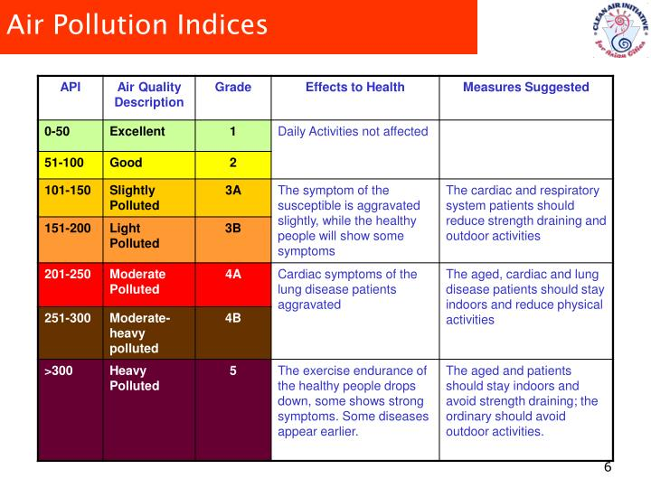 Air Pollution Indices