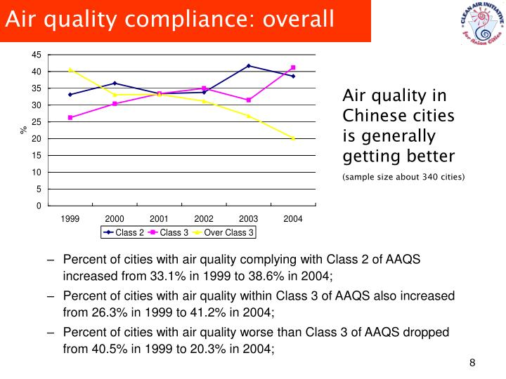 Air quality compliance: overall
