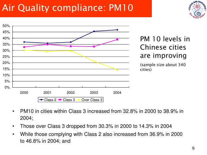 Air Quality compliance: PM10