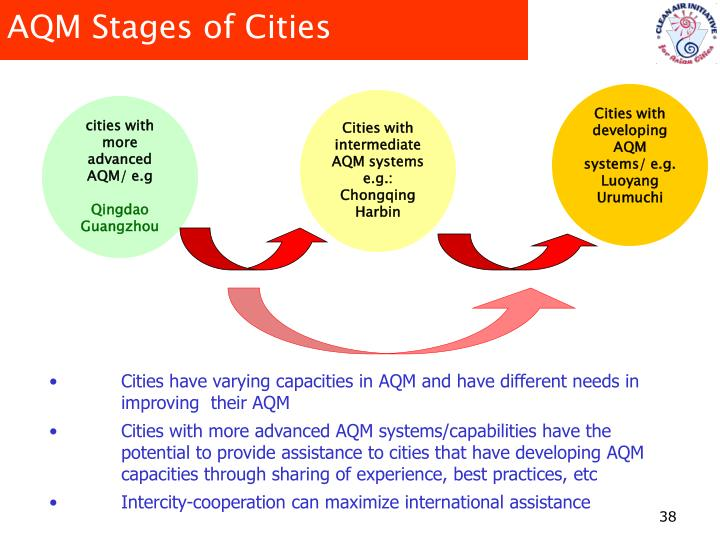 AQM Stages of Cities