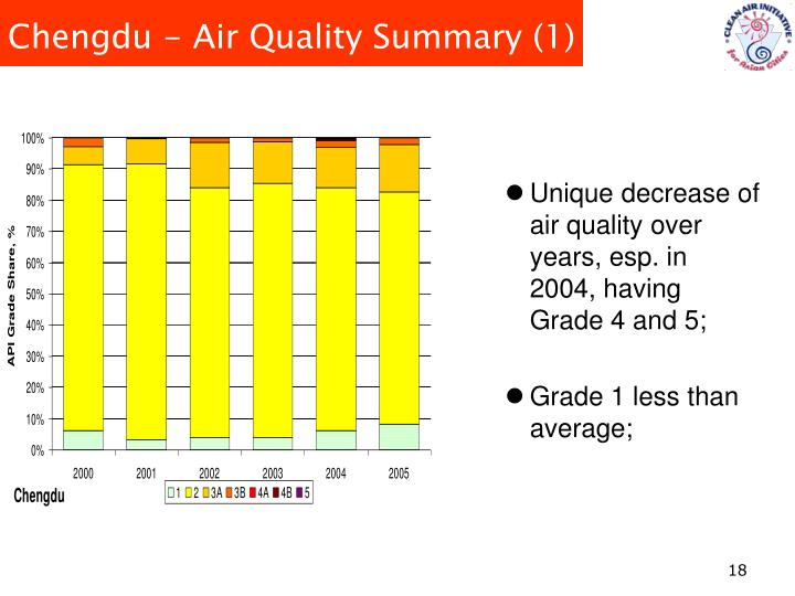 Unique decrease of air quality over years, esp. in 2004, having Grade 4 and 5;