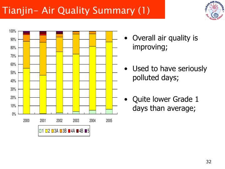 Tianjin- Air Quality Summary (1)