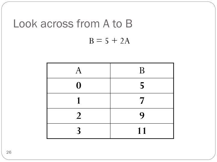 Look across from A to B
