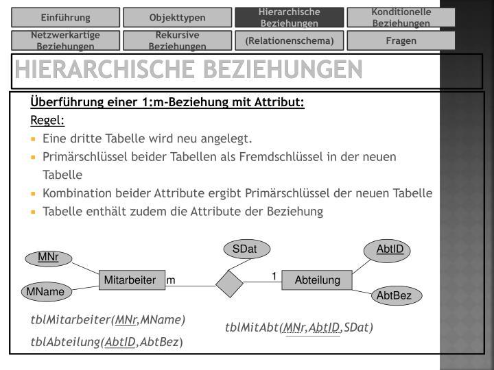 Hierarchische Beziehungen