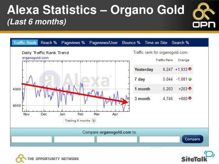 Alexa Statistics – Organo Gold