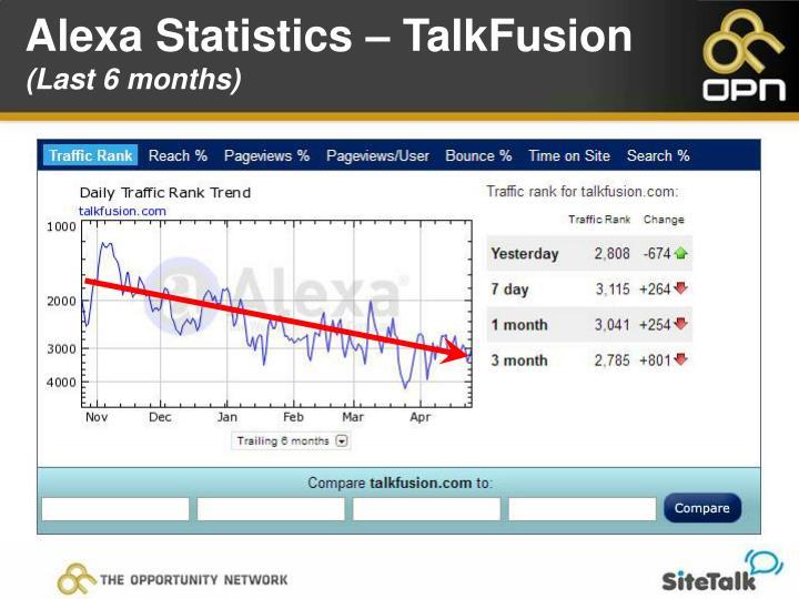 Alexa Statistics – TalkFusion