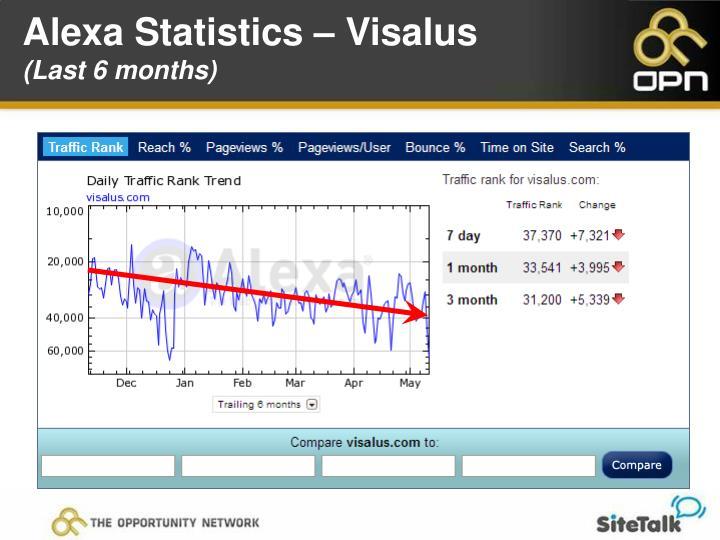 Alexa Statistics – Visalus