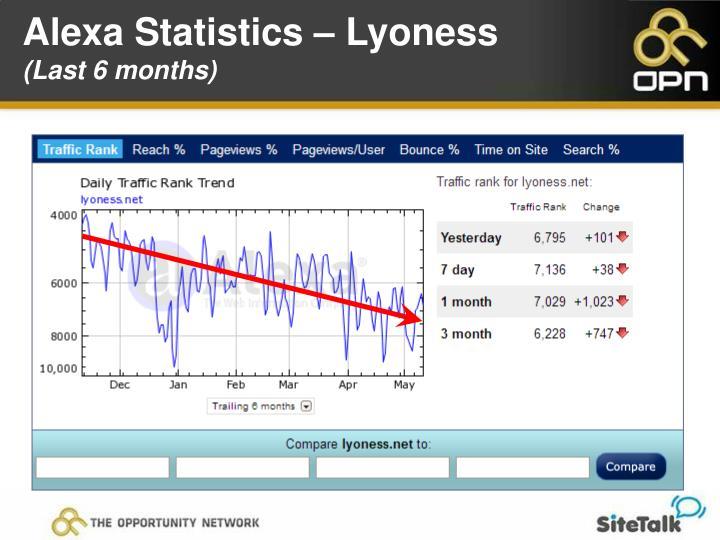Alexa Statistics – Lyoness