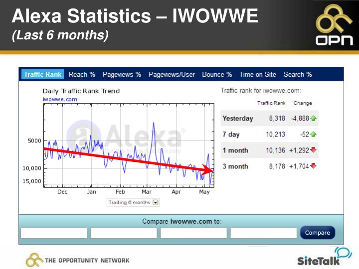 Alexa Statistics – IWOWWE