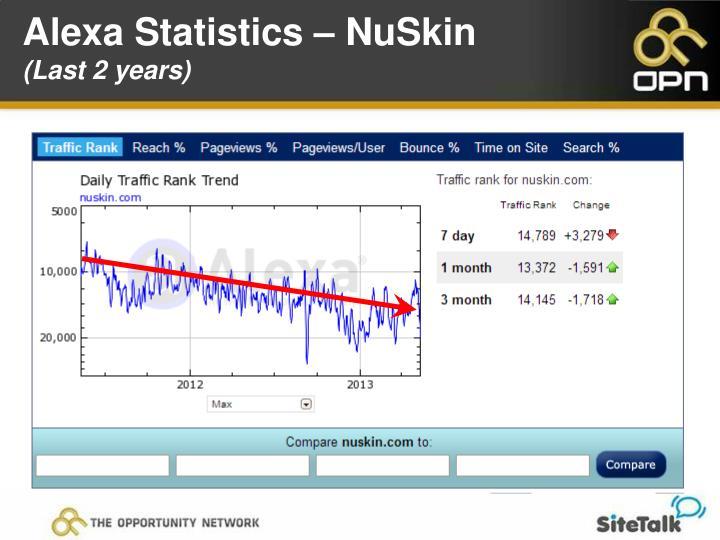 Alexa Statistics – NuSkin