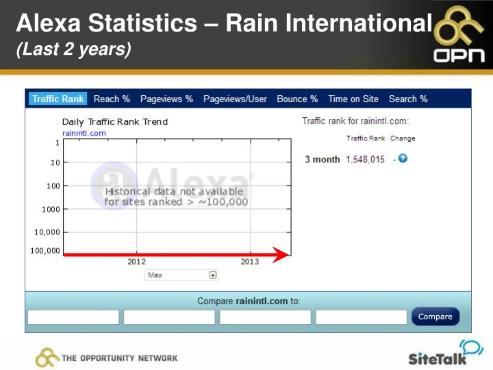 Alexa Statistics – Rain International