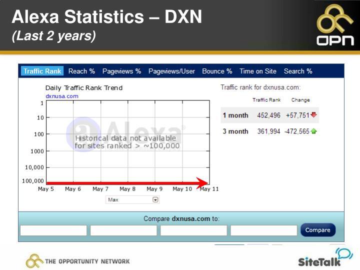 Alexa Statistics – DXN