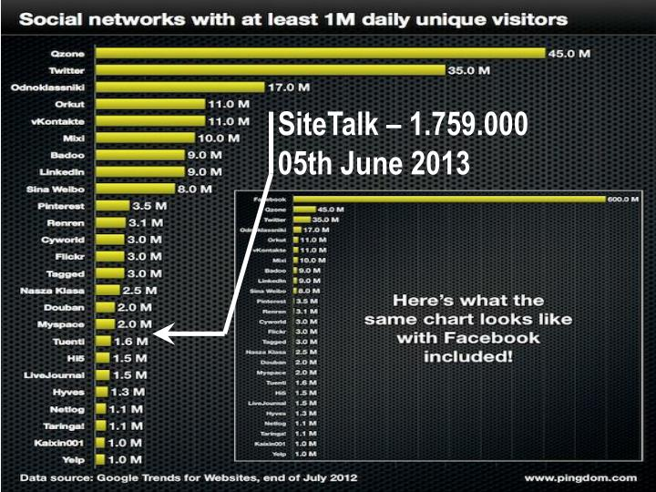 SiteTalk – 1.759.000
