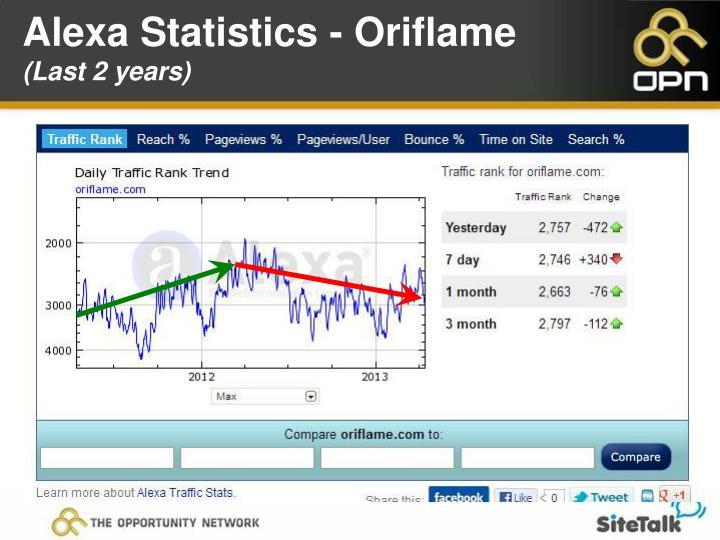 Alexa Statistics - Oriflame