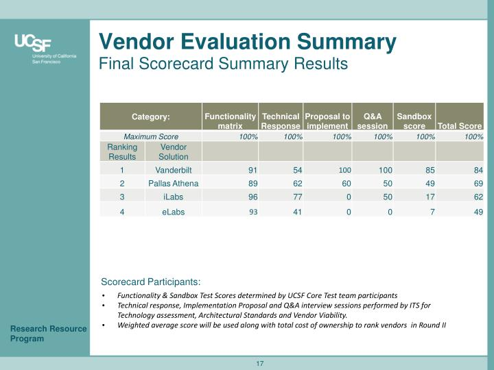Vendor Evaluation Summary