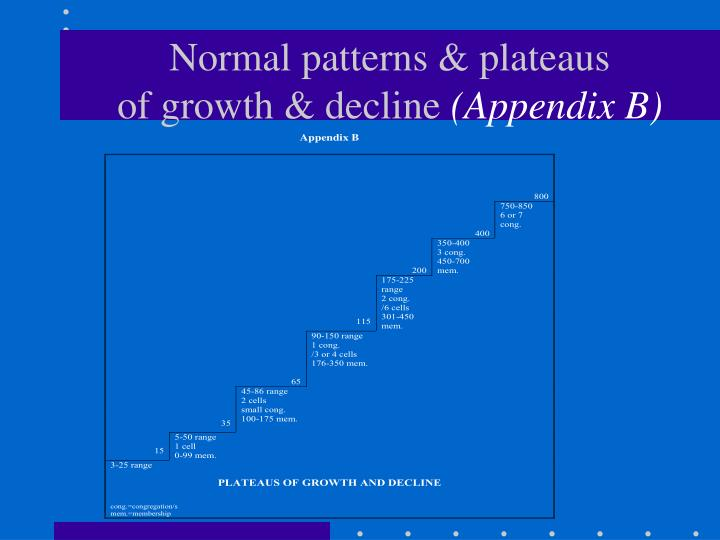 Normal patterns & plateaus
