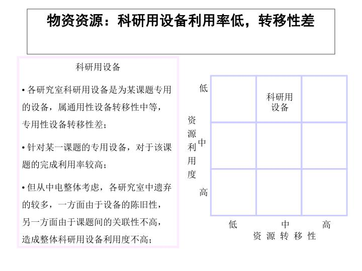 物资资源:科研用设备利用率低,转移性差