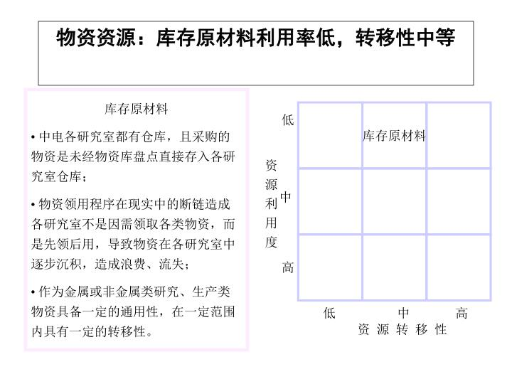 物资资源:库存原材料利用率低,转移性中等