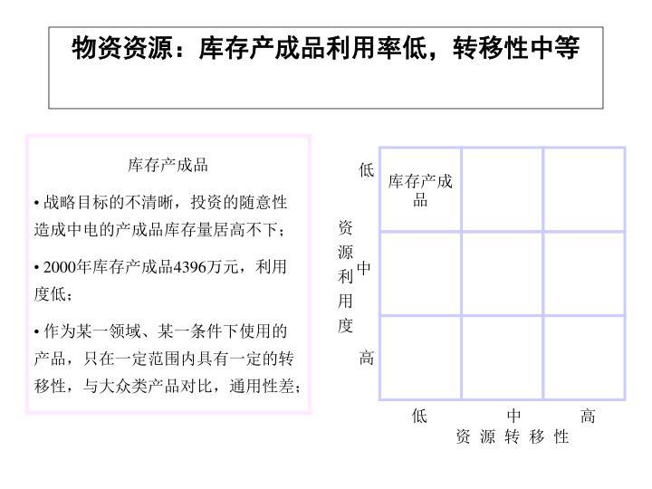 物资资源:库存产成品利用率低,转移性中等