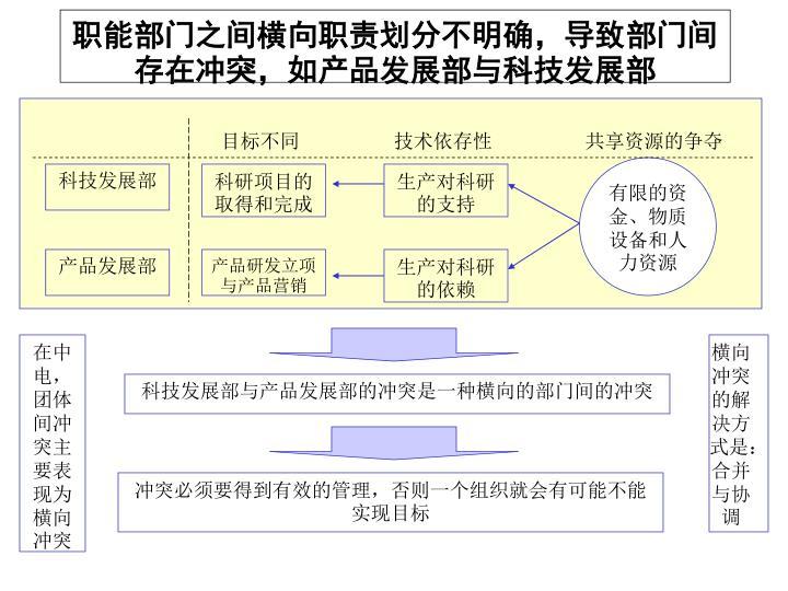职能部门之间横向职责划分不明确,导致部门间存在冲突,如产品发展部与科技发展部