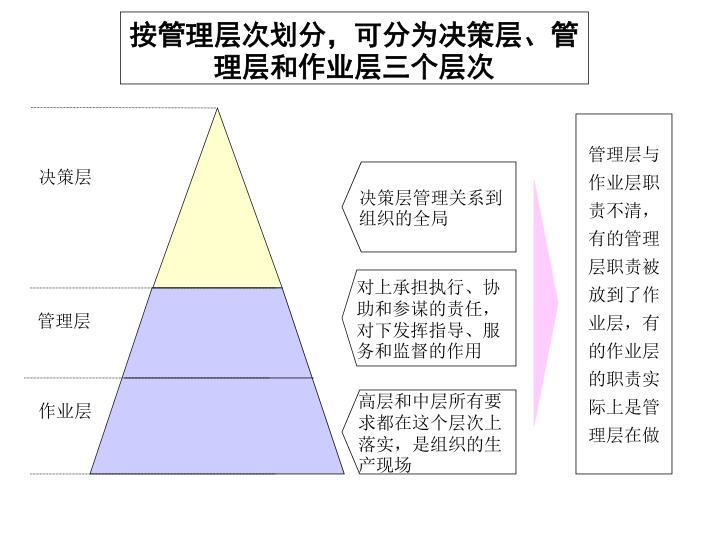 按管理层次划分,可分为决策层、管理层和作业层三个层次