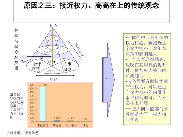 原因之三:接近权力、高高在上的传统观念