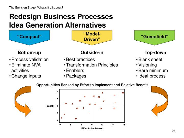 redesigning business processes for healthlite yogurt company Business process reengineering involves the radical redesign of core business processes to achieve dramatic improvements in productivity, cycle times and quality in business process reengineering, companies start with a blank sheet of paper and rethink existing processes to deliver.