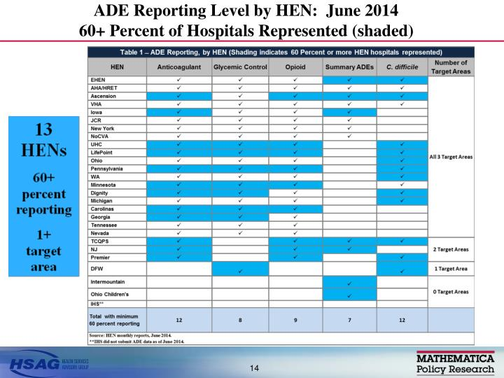 ADE Reporting Level by HEN:  June 2014