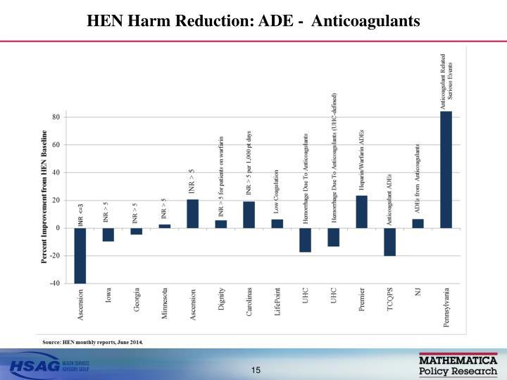 HEN Harm Reduction: ADE -  Anticoagulants