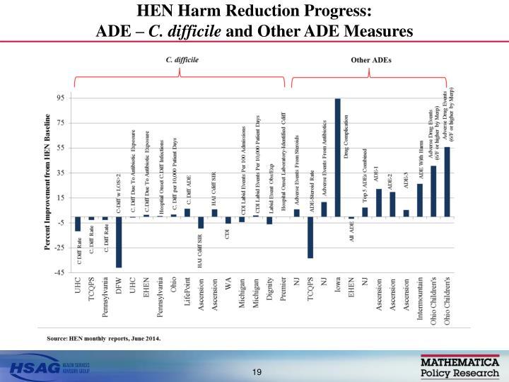 HEN Harm Reduction Progress: