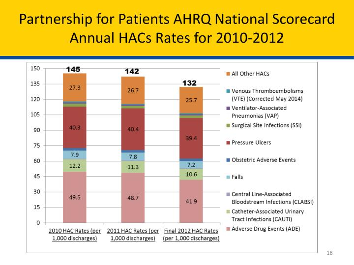 Partnership for Patients AHRQ