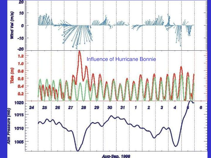 Influence of Hurricane Bonnie