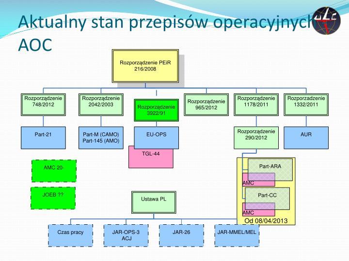 Aktualny stan przepis w operacyjnych aoc