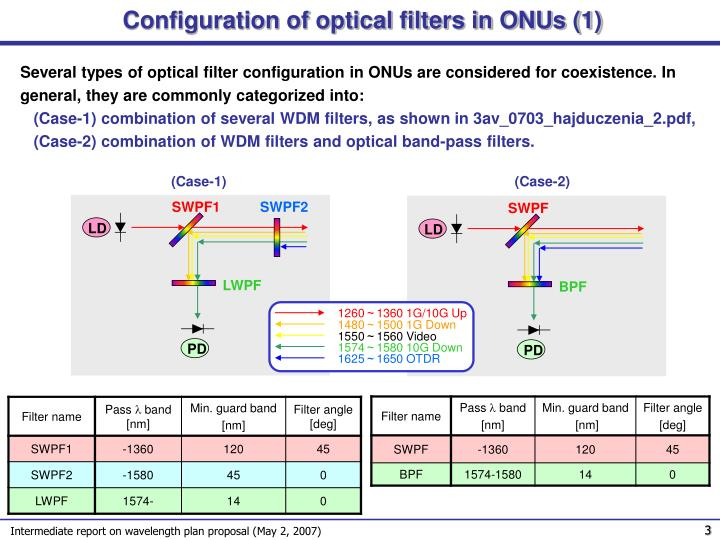 Configuration of optical filters in ONUs (1)