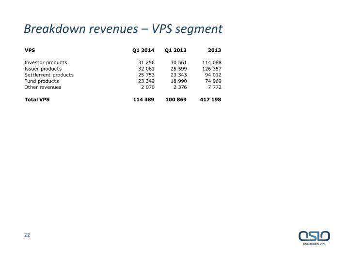 Breakdown revenues – VPS segment