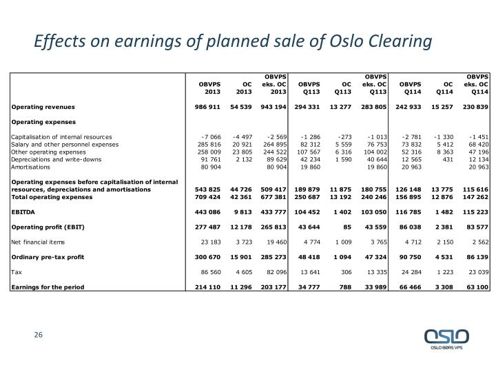 Effects on earnings of planned sale of Oslo Clearing