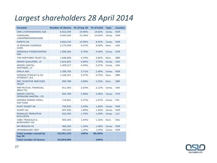 Largest shareholders 28 April 2014