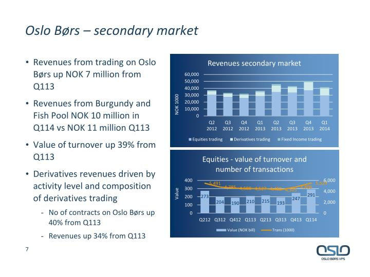 Oslo Børs – secondary market