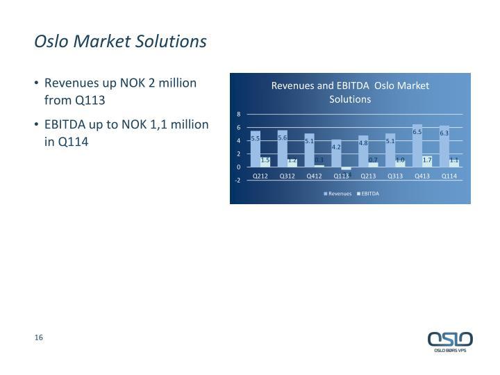 Oslo Market Solutions