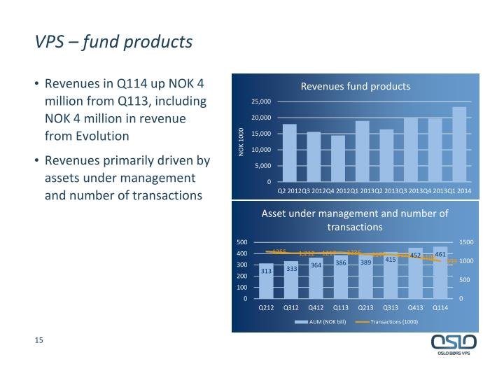 VPS – fund products