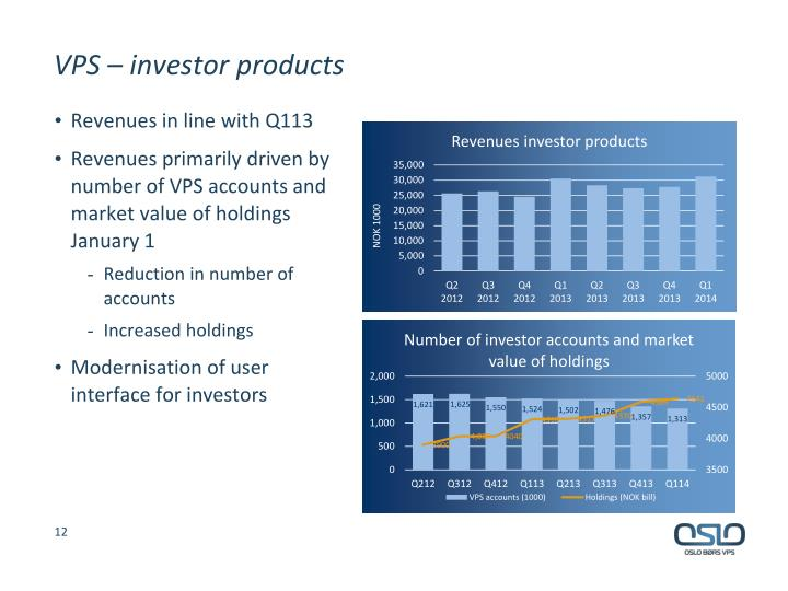 VPS – investor products