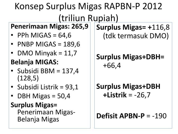 Konsep surplus migas rapbn p 2012 triliun rupiah