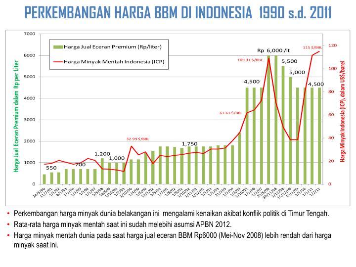 PERKEMBANGAN HARGA BBM DI INDONESIA  199